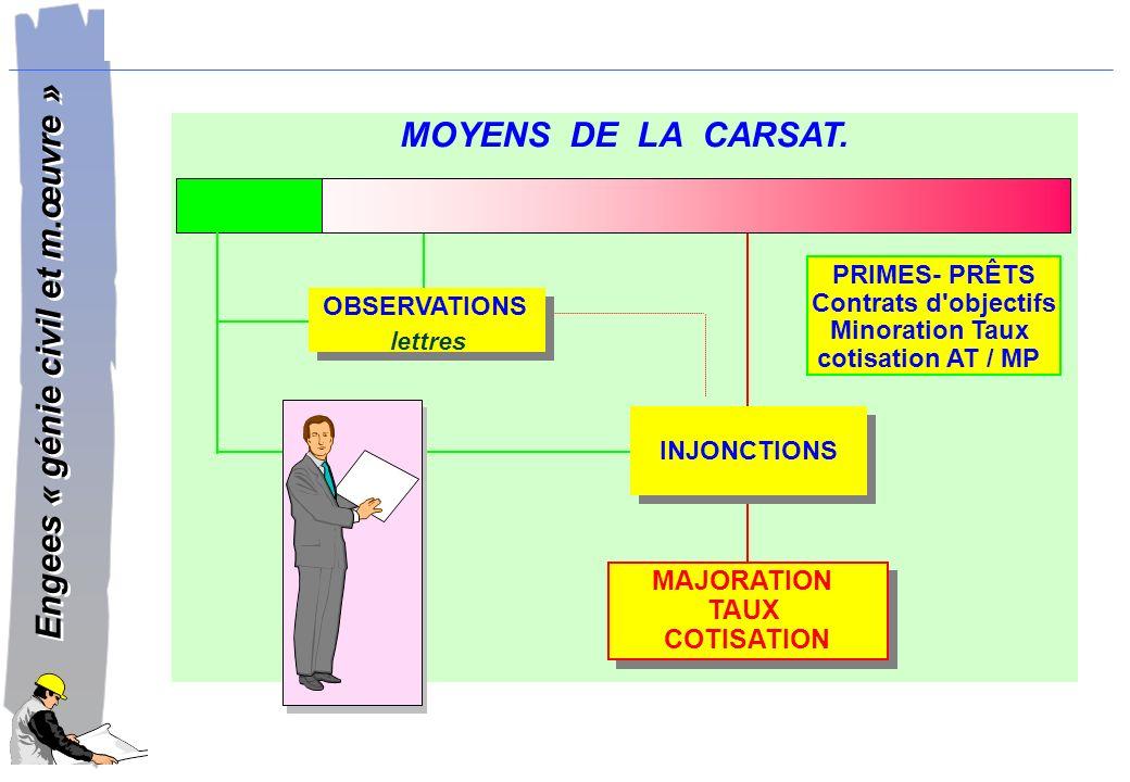 MOYENS DE LA CARSAT. MAJORATION TAUX COTISATION PRIMES- PRÊTS