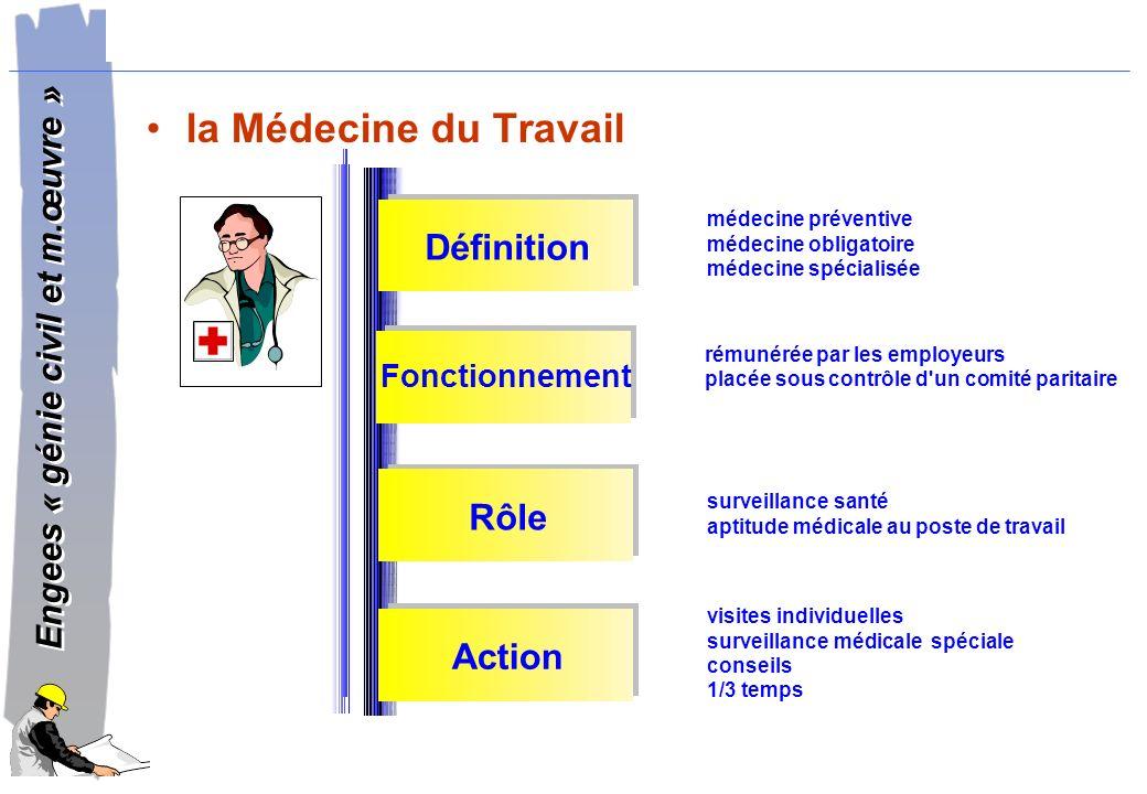 la Médecine du Travail Définition Rôle Action Fonctionnement
