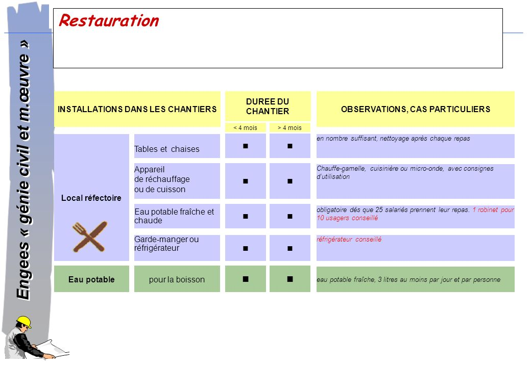 INSTALLATIONS DANS LES CHANTIERS OBSERVATIONS, CAS PARTICULIERS