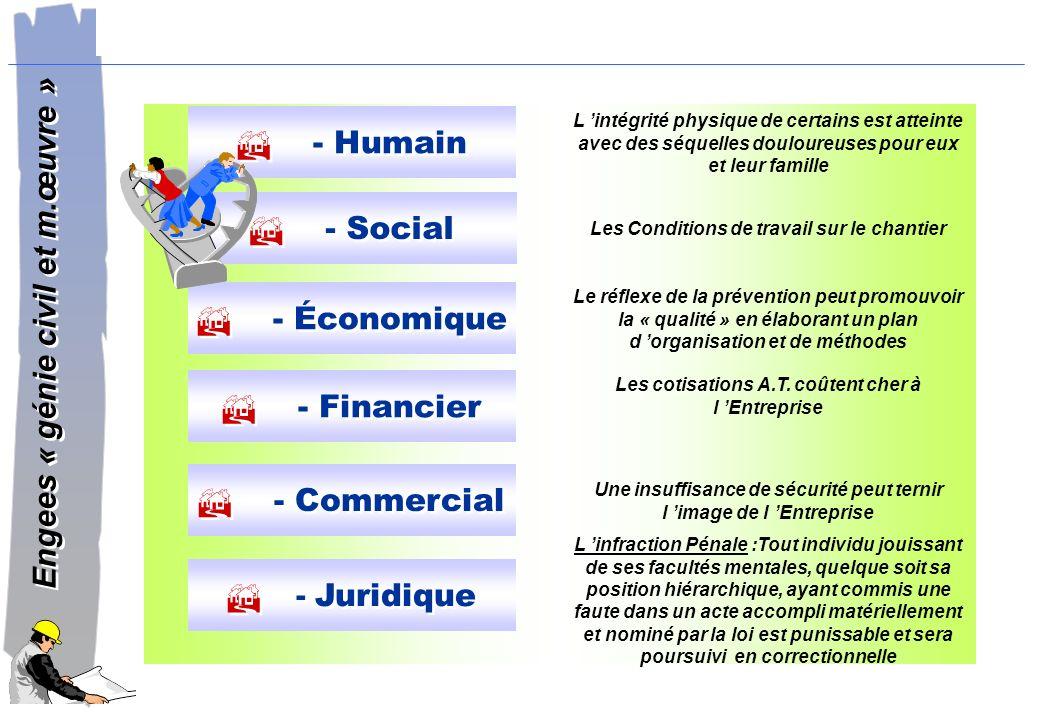 - Humain - Social - Économique - Financier - Commercial - Juridique