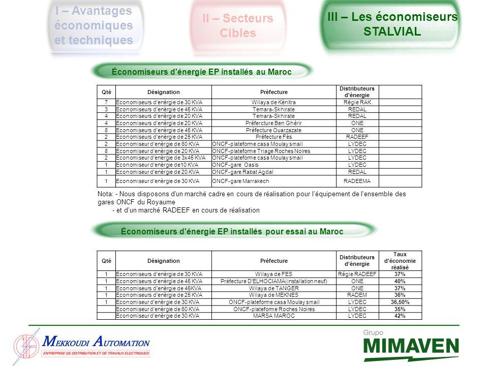 I – Avantages économiques et techniques II – Secteurs Cibles