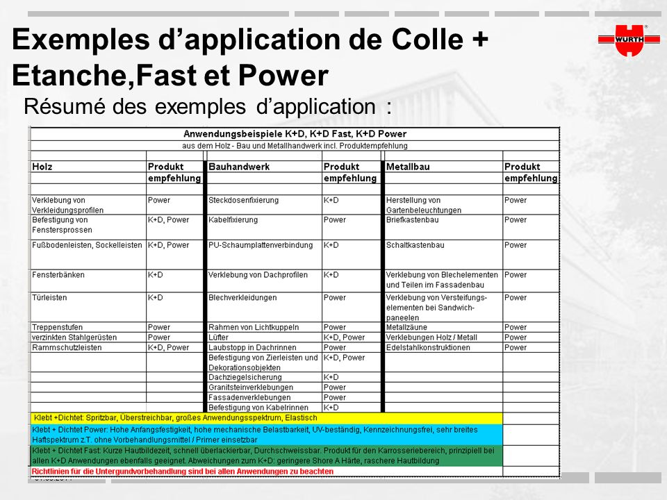 Exemples d'application de Colle + Etanche,Fast et Power
