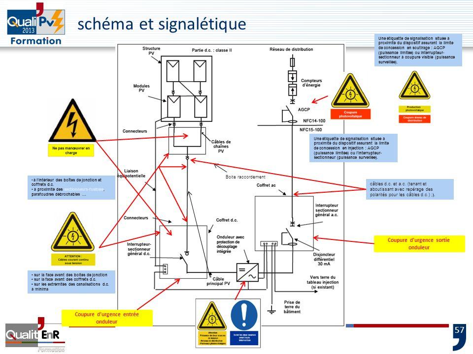schéma et signalétique