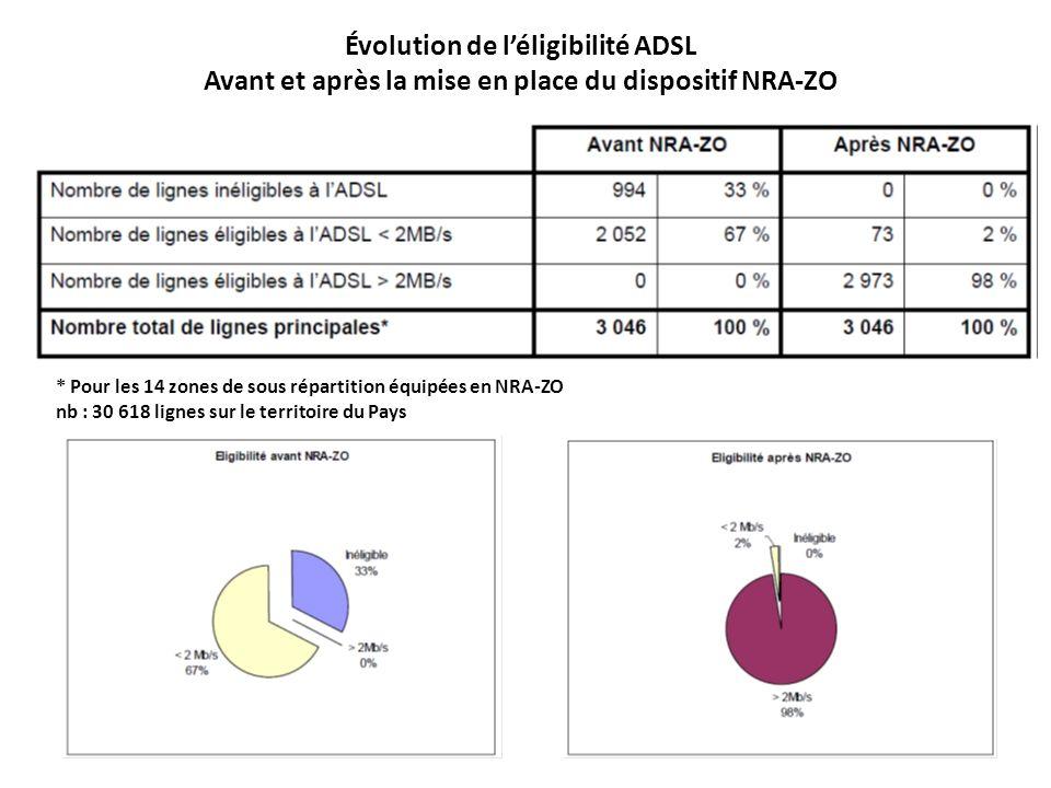 Évolution de l'éligibilité ADSL