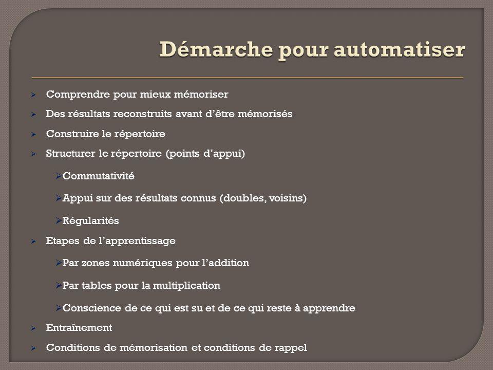 Démarche pour automatiser