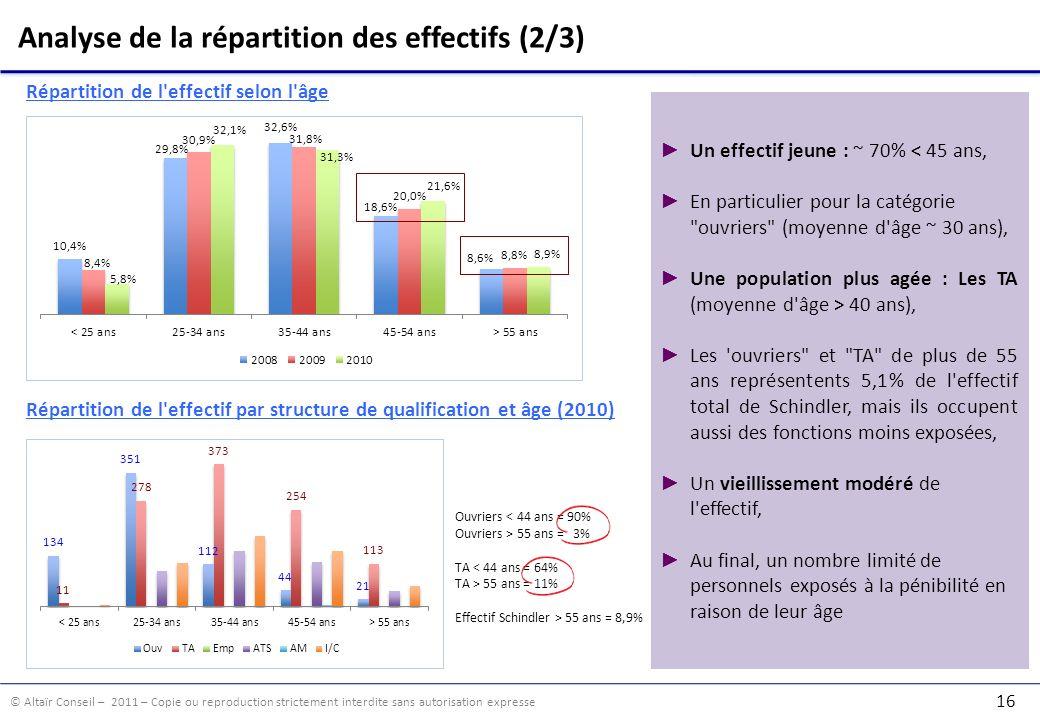 Analyse de la répartition des effectifs (2/3)