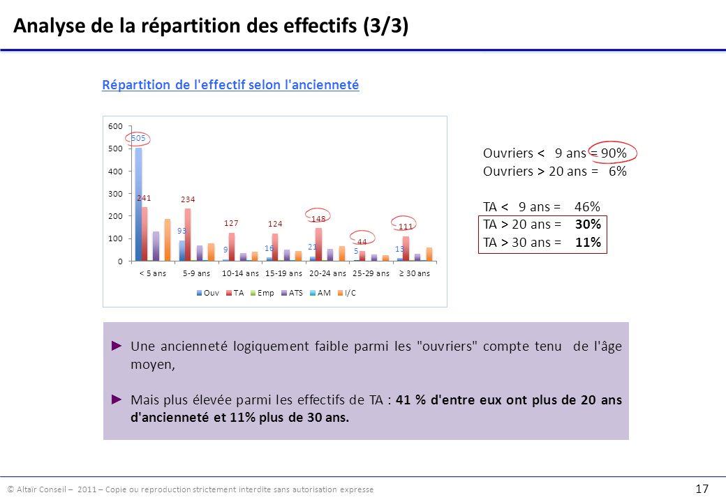 Analyse de la répartition des effectifs (3/3)