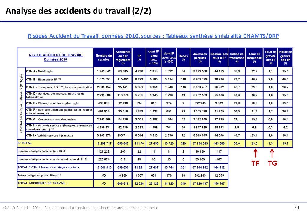 Analyse des accidents du travail (2/2)