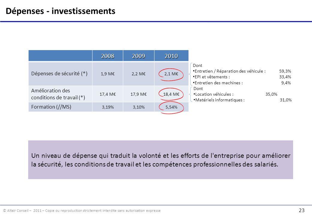 Dépenses - investissements