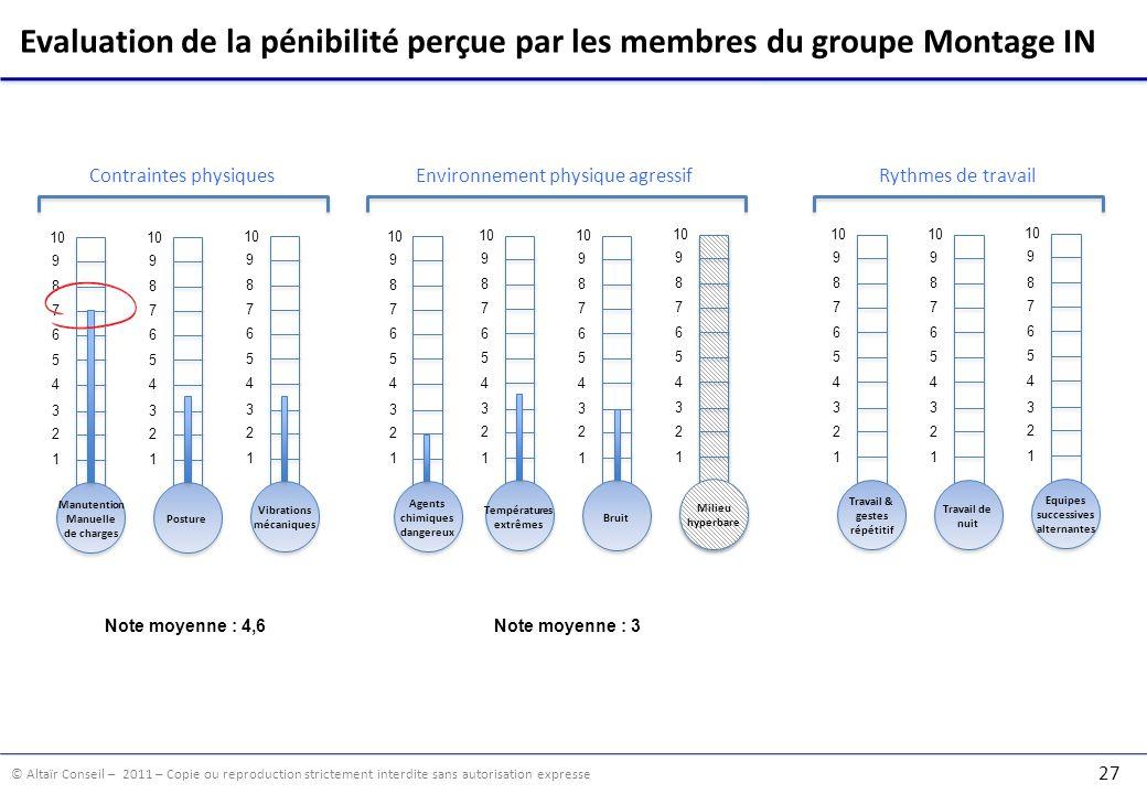 Evaluation de la pénibilité perçue par les membres du groupe Montage IN