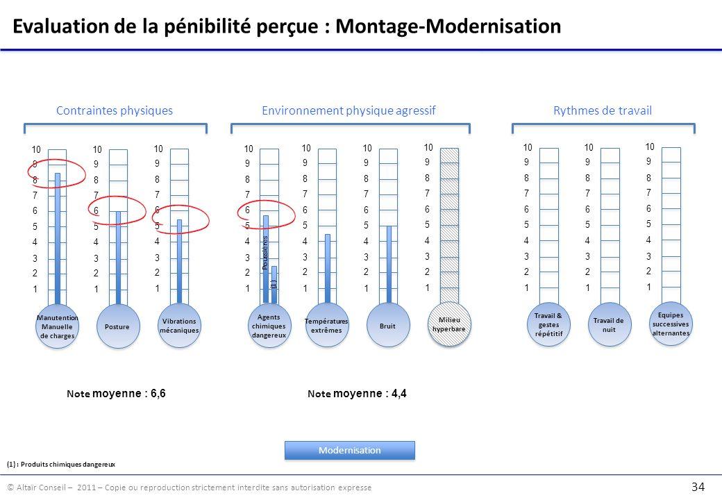 Evaluation de la pénibilité perçue : Montage-Modernisation