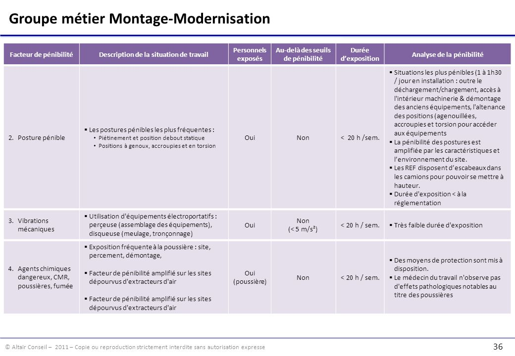 Groupe métier Montage-Modernisation