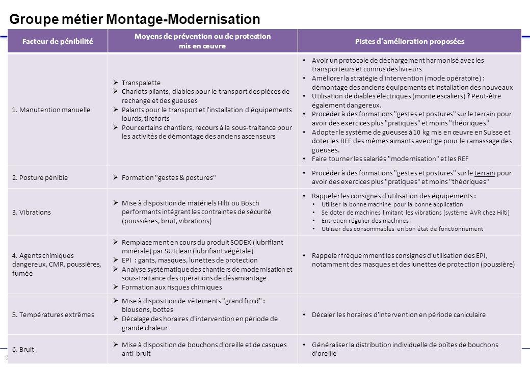 Moyens de prévention ou de protection Pistes d amélioration proposées