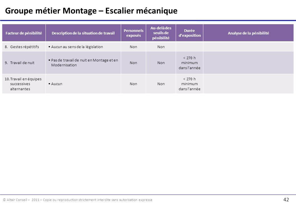 Groupe métier Montage – Escalier mécanique