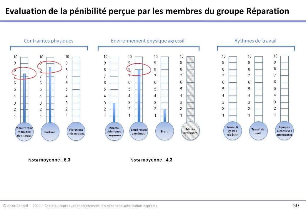 Evaluation de la pénibilité perçue par les membres du groupe Réparation