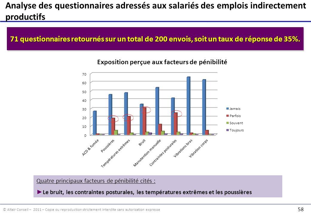 Analyse des questionnaires adressés aux salariés des emplois indirectement productifs