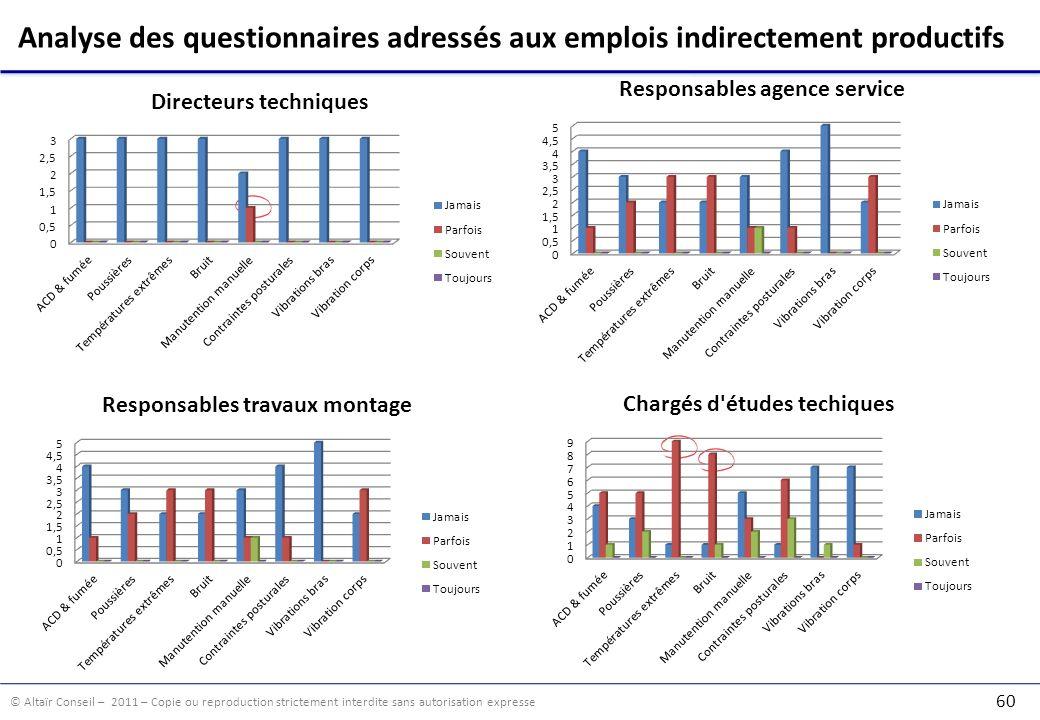 Analyse des questionnaires adressés aux emplois indirectement productifs
