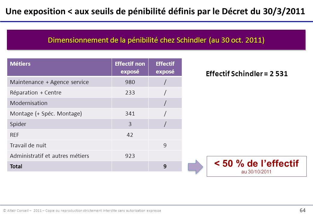 Dimensionnement de la pénibilité chez Schindler (au 30 oct. 2011)