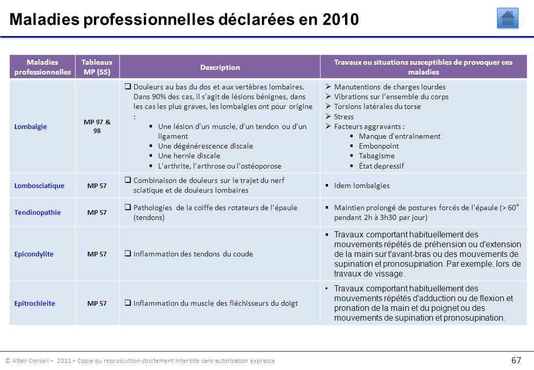 Maladies professionnelles déclarées en 2010