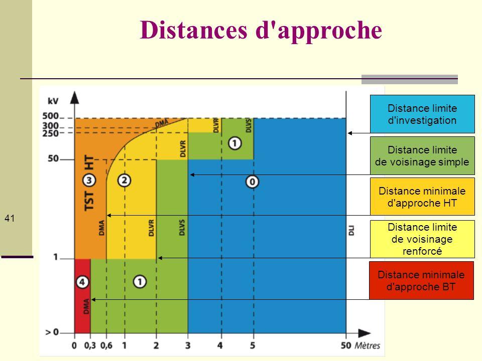 Distances d approche Distance limite d'investigation 50 m des PNST