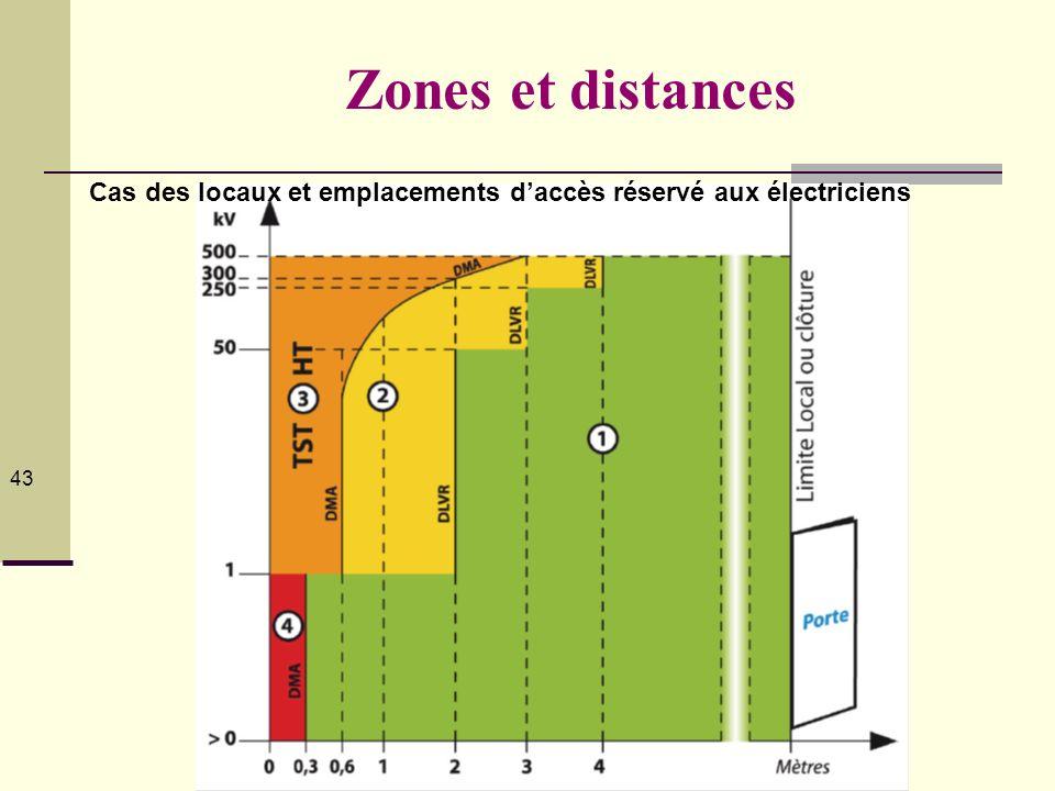 Zones et distances il n'existe pas de zone 0 43434343