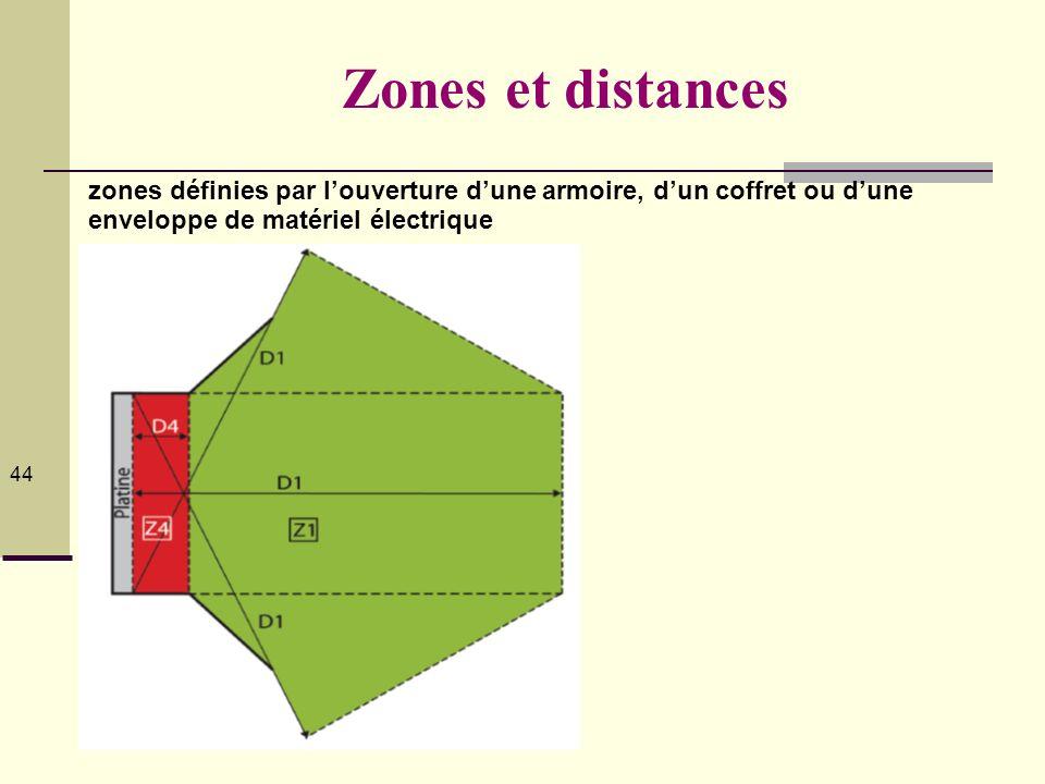44444444 Zones et distances. zones définies par l'ouverture d'une armoire, d'un coffret ou d'une enveloppe de matériel électrique.