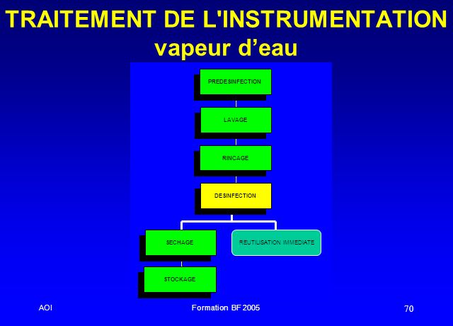 TRAITEMENT DE L INSTRUMENTATION vapeur d'eau