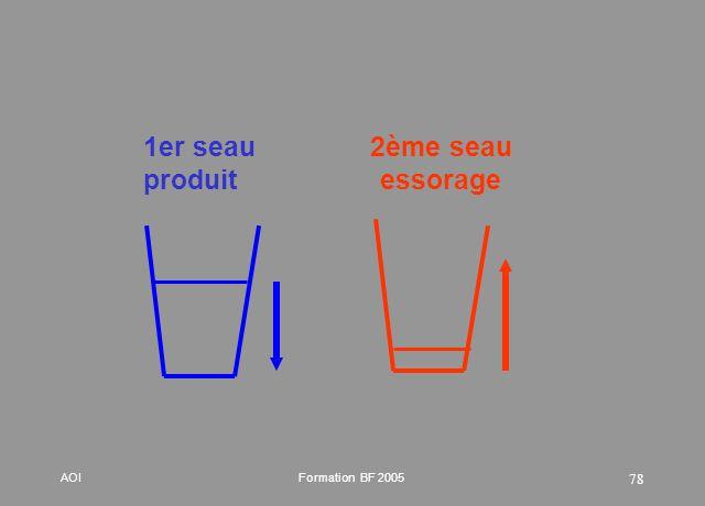 1er seau produit 2ème seau essorage Le premier seau diminue en volume