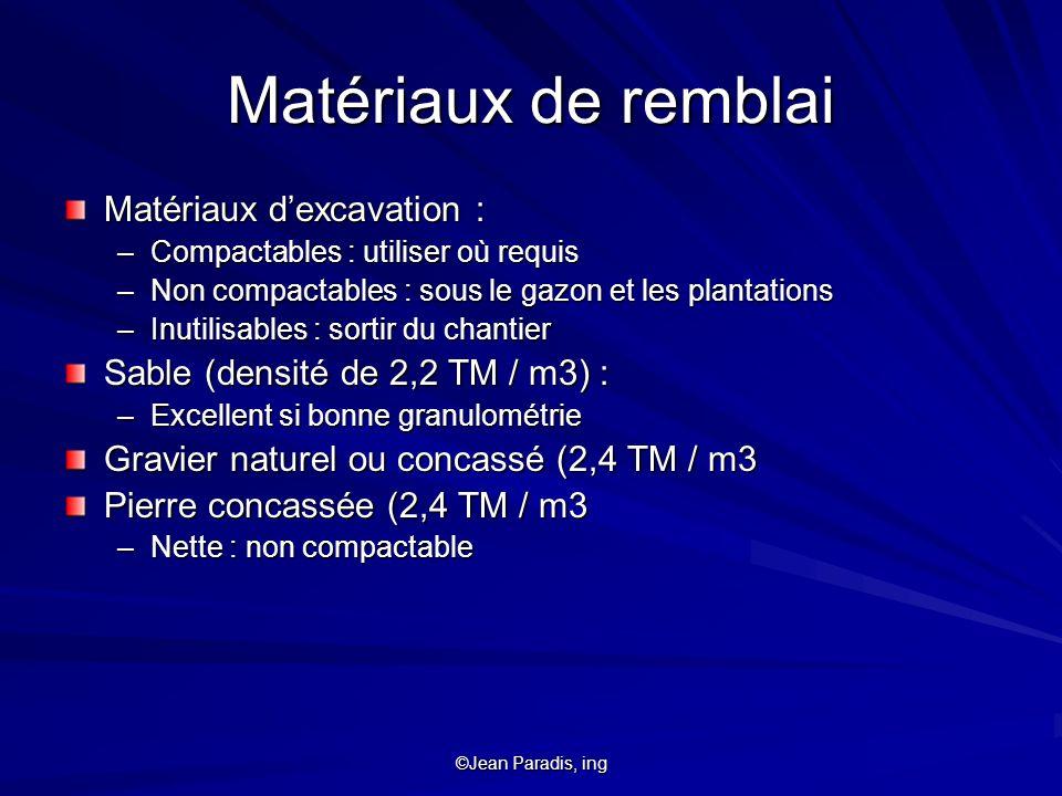Matériaux de remblai Matériaux d'excavation :