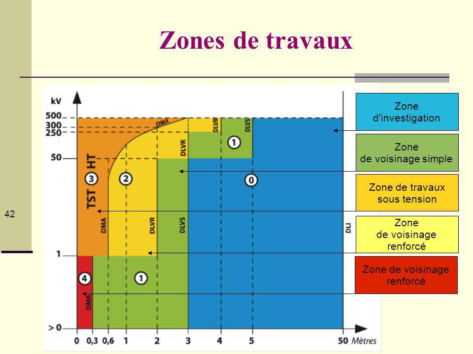 Zones de travaux ZONE D'INVESTIGATION (Zone 0) :