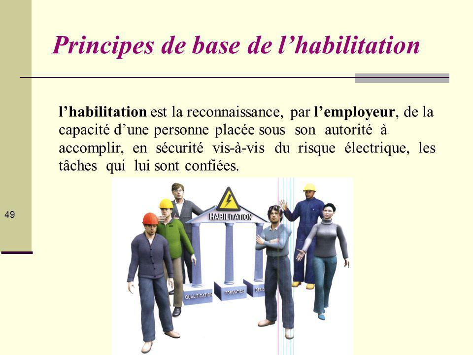 Principes de base de l'habilitation
