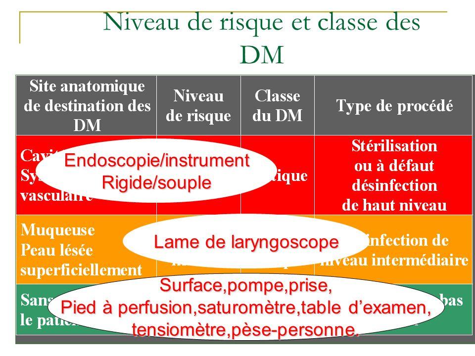Niveau de risque et classe des DM