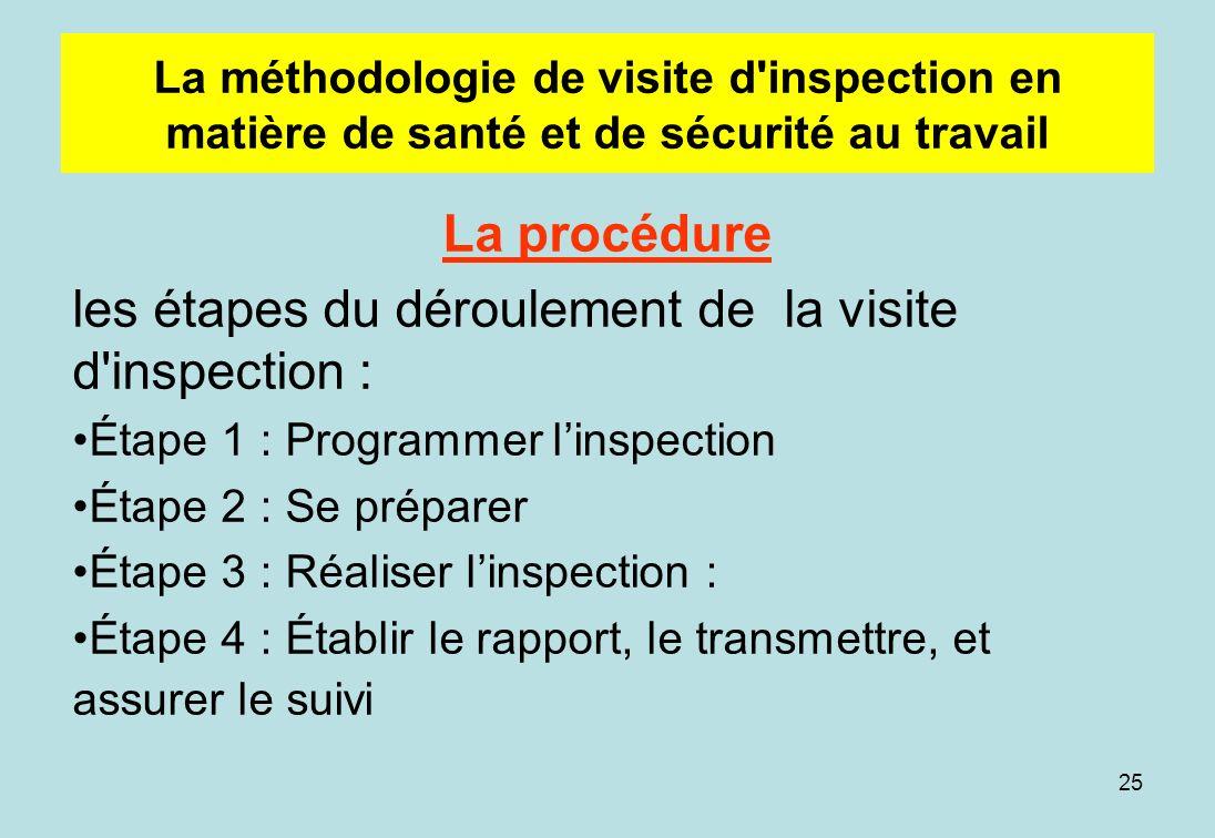 les étapes du déroulement de la visite d inspection :