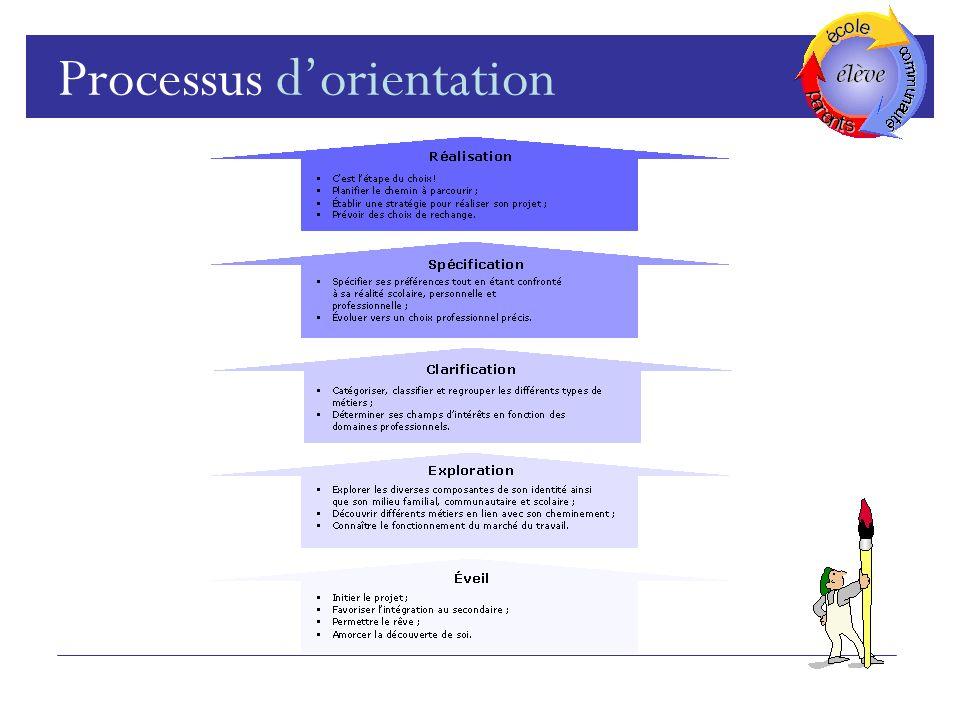Processus d'orientation