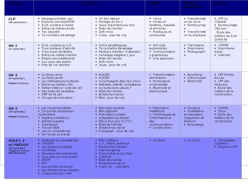Description du projet 1.1 Description des activités selon les niveaux