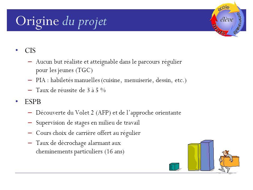 Origine du projet CIS ESPB