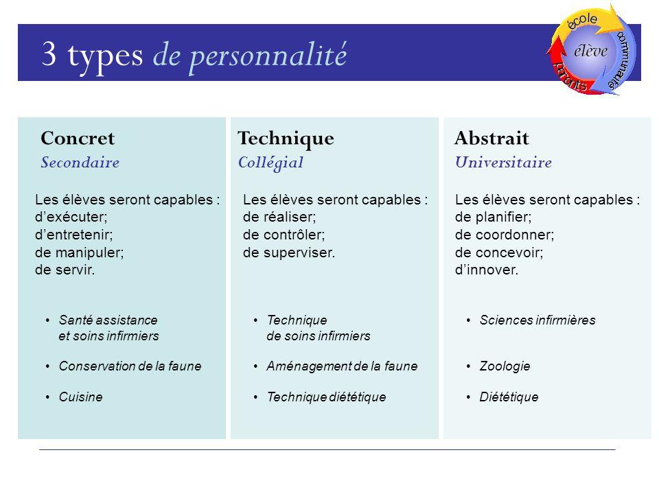 3 types de personnalité Concret Technique Abstrait Secondaire