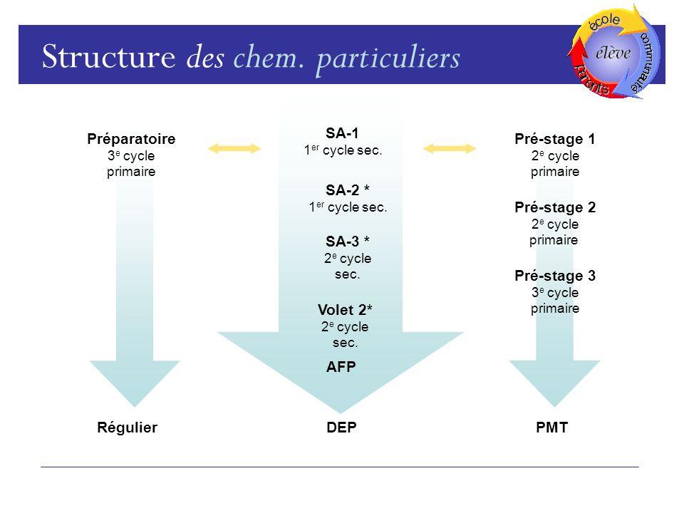 Structure des chem. particuliers