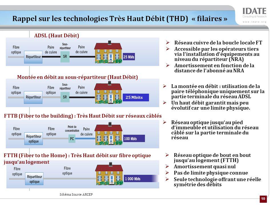Rappel sur les technologies Très Haut Débit (THD) « filaires »