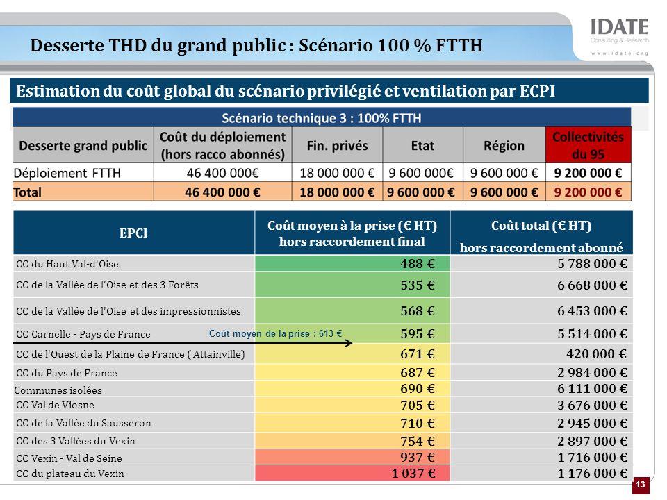Desserte THD du grand public : Scénario 100 % FTTH