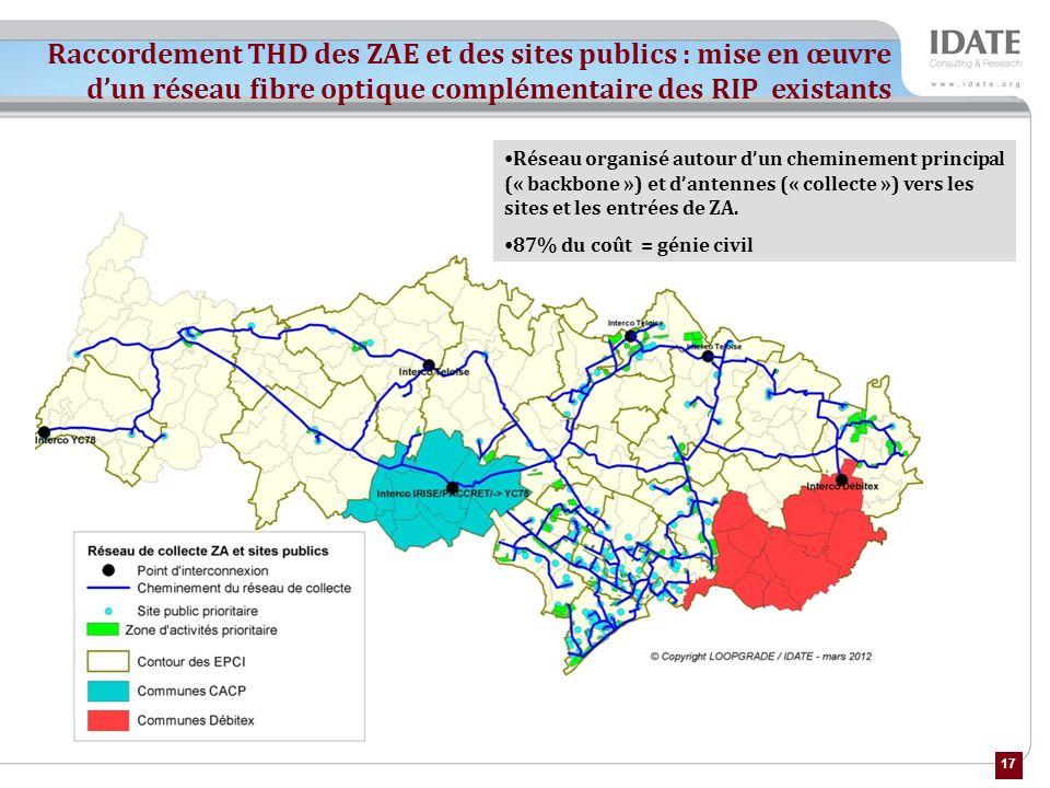 Raccordement THD des ZAE et des sites publics : mise en œuvre d'un réseau fibre optique complémentaire des RIP existants