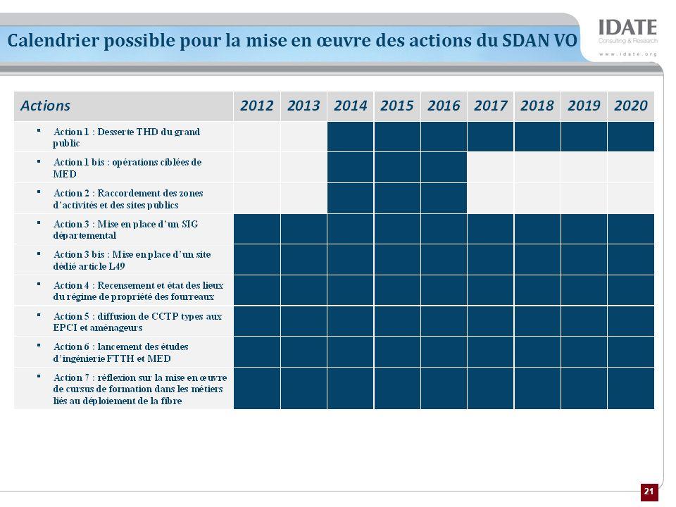 Calendrier possible pour la mise en œuvre des actions du SDAN VO