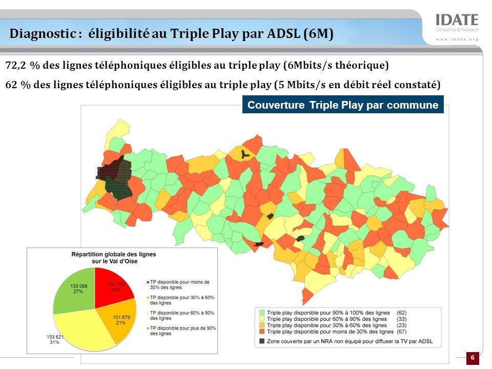 Diagnostic : éligibilité au Triple Play par ADSL (6M)