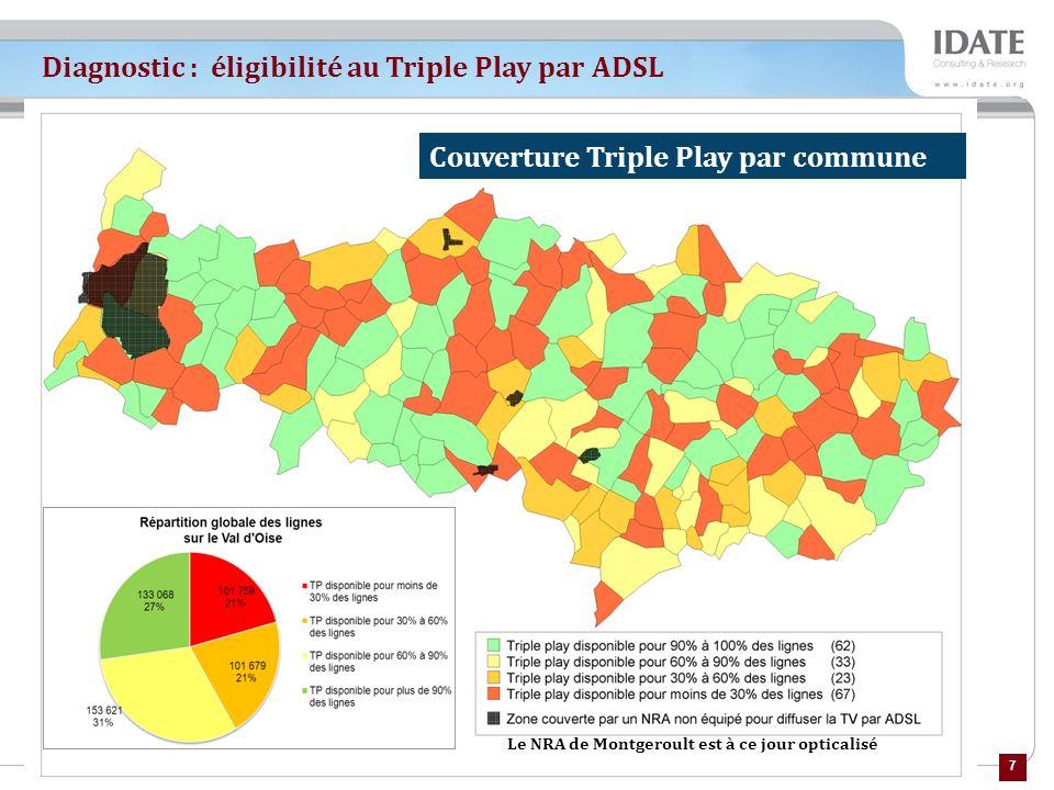 Diagnostic : éligibilité au Triple Play par ADSL