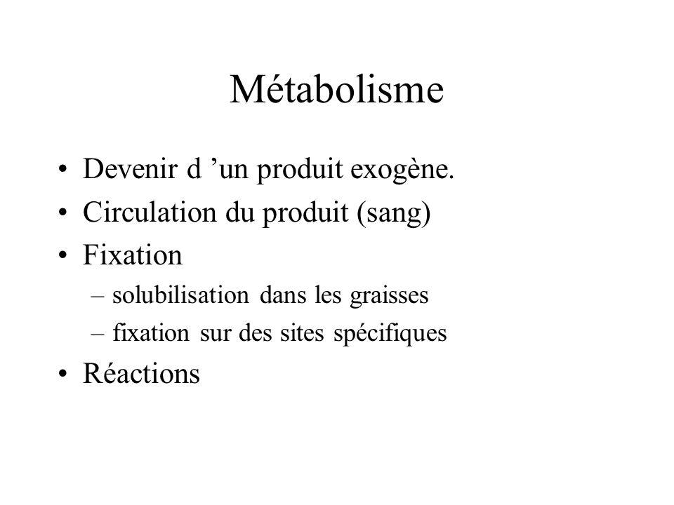 Métabolisme Devenir d 'un produit exogène.
