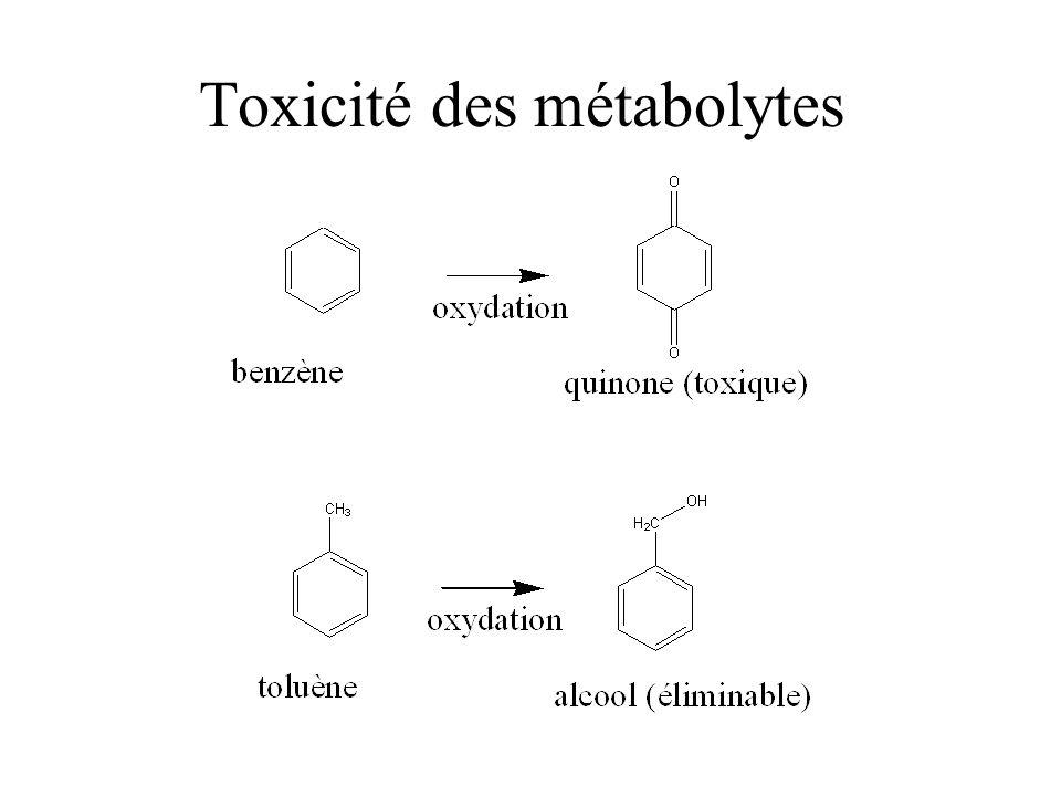Toxicité des métabolytes