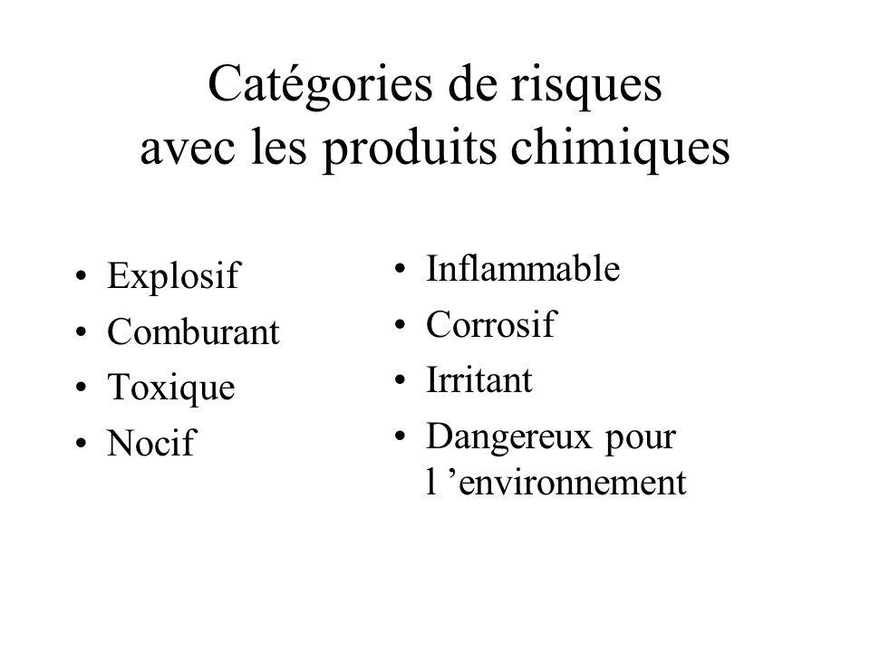Catégories de risques avec les produits chimiques