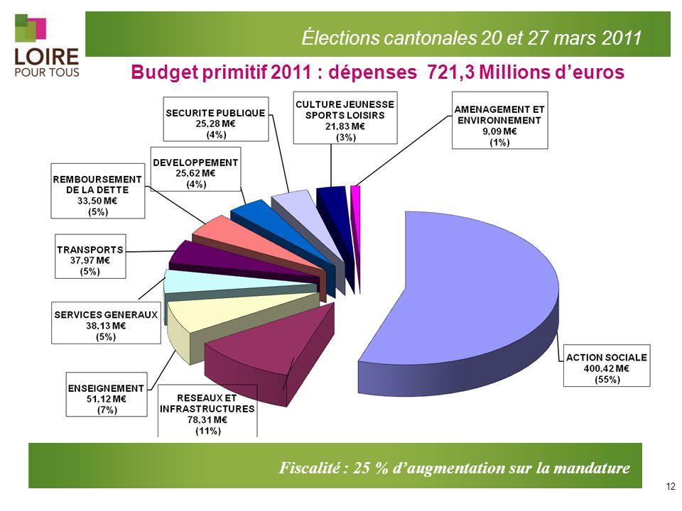 Budget primitif 2011 : dépenses 721,3 Millions d'euros