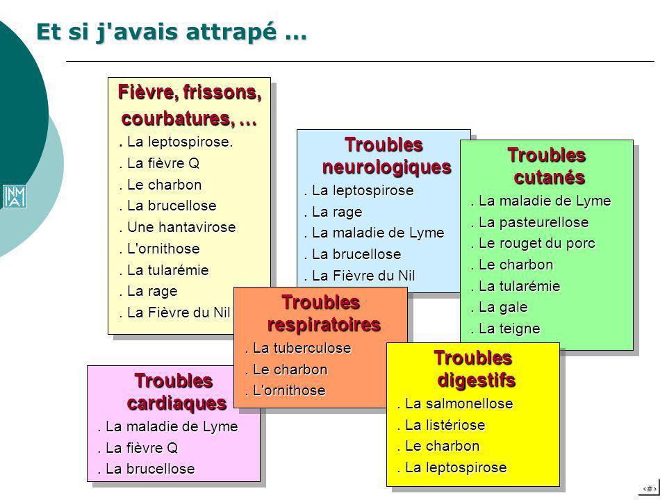 Troubles neurologiques Troubles respiratoires