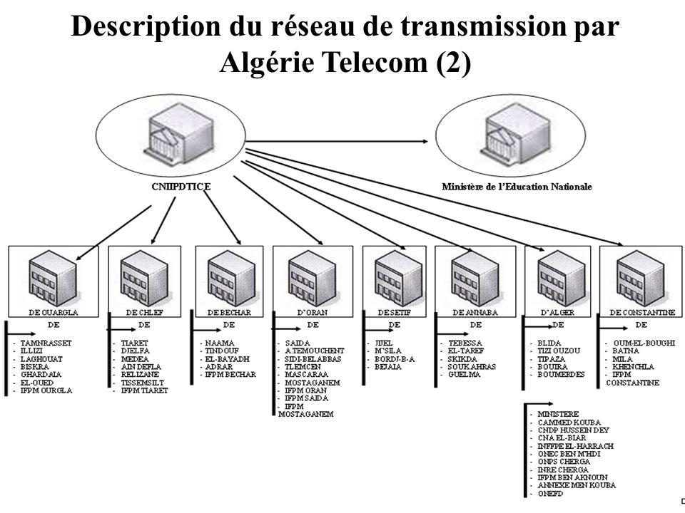 Description du réseau de transmission par Algérie Telecom (2)